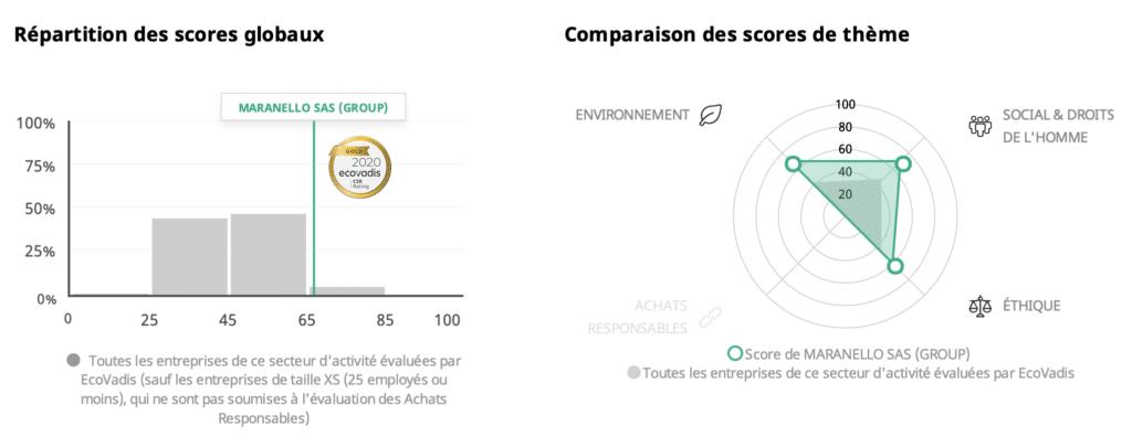 Maranello se situe parmi les 5% d'entreprises de son secteur d'activité les mieux notées par EcoVadis